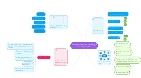 Mind Map: Infraestructura de la Tecnología de Información