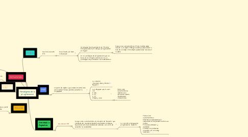 Mind Map: Paradigmas de la programacion