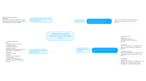 Mind Map: SISTEMA DE COSTEO BASADO EN ACTIVIDADES (CBA)
