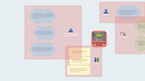 Mind Map: LA DESVIACIÓN SOCIAL