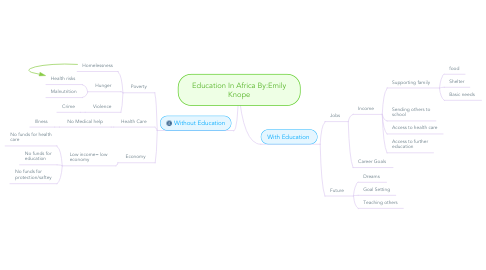 Mind Map: Education In Africa By:Emily Knope