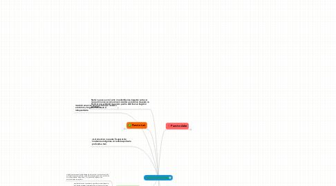 Mind Map: Matricea SWOT a modelului american