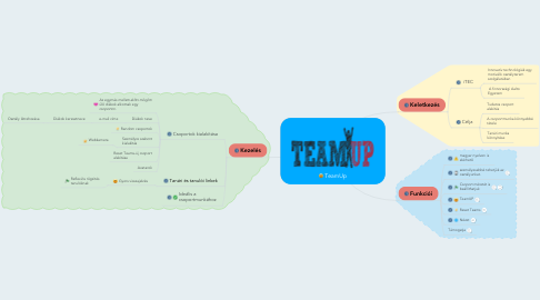 Mind Map: TeamUp