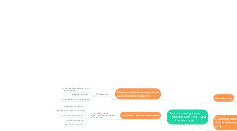 Mind Map: Процедурный уровень информационной безопасности
