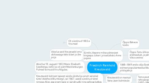 Mind Map: Friedrich Reinhold Kreutzwald