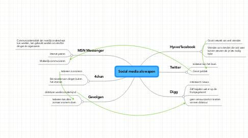 Mind Map: Social media als wapen