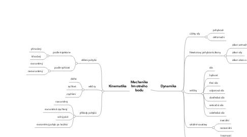 Mind Map: Mechanika hmotného bodu