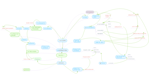Mind Map: Symétrie