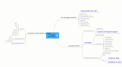 Mind Map: Accompagnement   Personnalisé  AXES GENERAUX