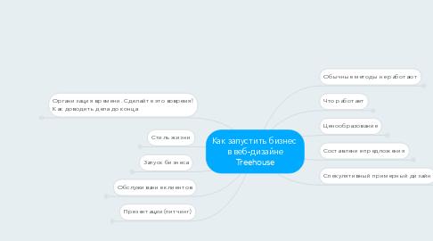 Mind Map: Как запустить бизнес  в веб-дизайне Treehouse