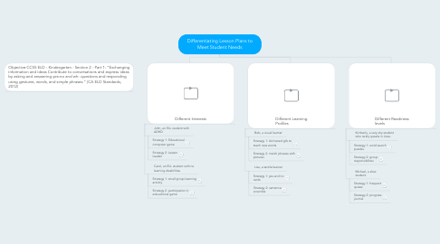 Mind Map: Differentiating Lesson Plans to Meet Student Needs