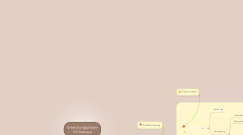 Mind Map: Entwickungsphasen mit Samaya