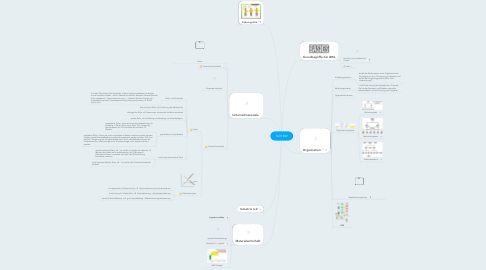 Mind Map: Stoff BW