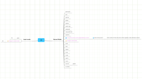 Mind Map: vim