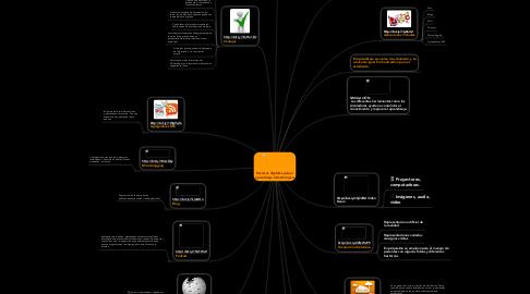 Mind Map: Recursos digitales para el aprendizaje Odontológico