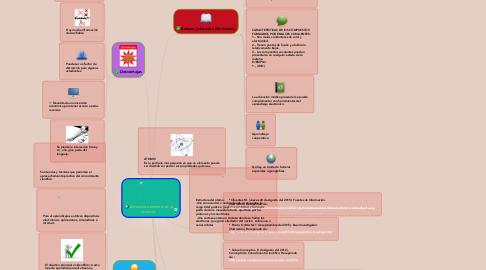 Mind Map: Estructura interna de la materia.