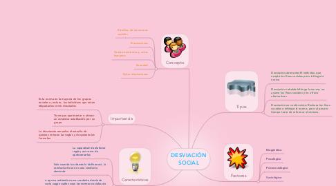 Mind Map: DESVIACIÓN SOCIAL