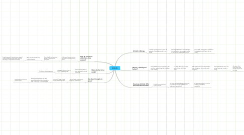Mind Map: Aristotle