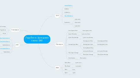 Mind Map: Лада Веста. Брендовые ключи. БКИ