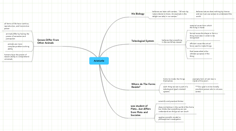 Mind Map: Aristiotle