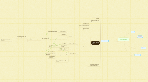 Mind Map: Current Events