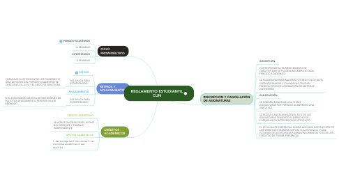 Mind Map: REGLAMENTO ESTUDIANTIL CUN