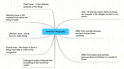 Mind Map: Aristotle's Biography