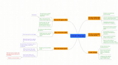 Mind Map: Aristotle's Philosophy