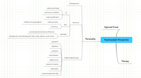 Mind Map: Psychoanalytic Perspective