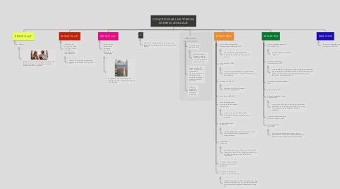Mind Map: CONCEPCIONES HISTÓRICAS SOBRE EL LENGUAJE