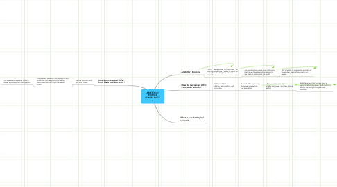 Mind Map: ARISTOTLE: SCIENCE STRIKES BACK. :)