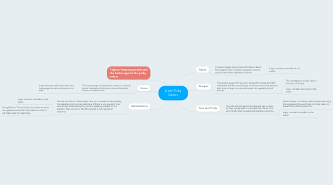 Mind Map: Little Picky Eaters