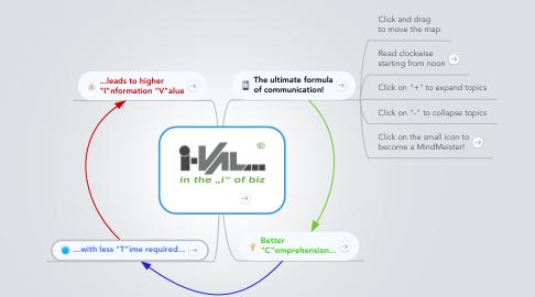 Mind Map: IV=C/T®