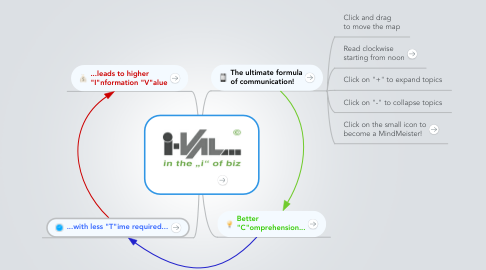 Mind Map: IV=C/T®