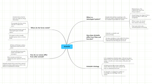 Mind Map: Aristotle