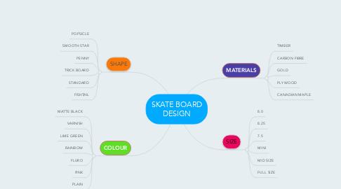 Mind Map: SKATE BOARD DESIGN