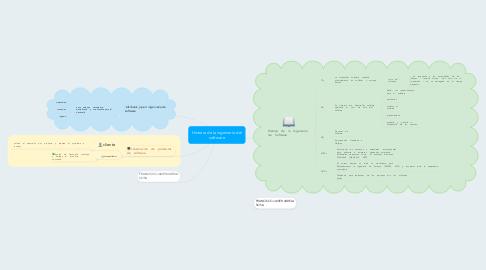Mind Map: Historia de la ingeniería del software