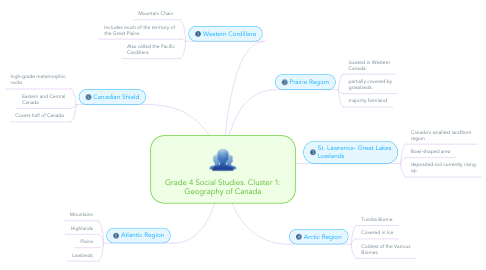 Mind Map: Grade 4 Social Studies. Cluster 1: Geography of Canada
