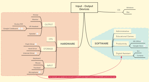 Mind Map: Input - Output Devices
