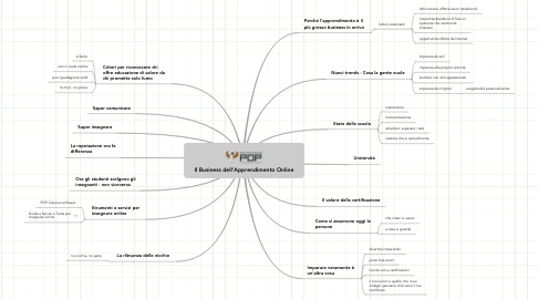 Mind Map: Il Business dell'Apprendimento Online