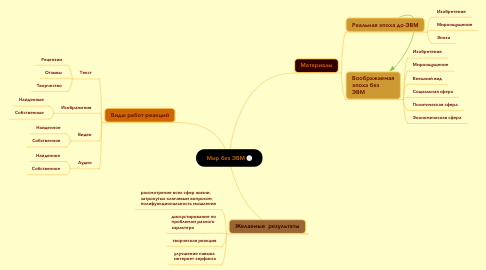 Mind Map: Мир без ЭВМ