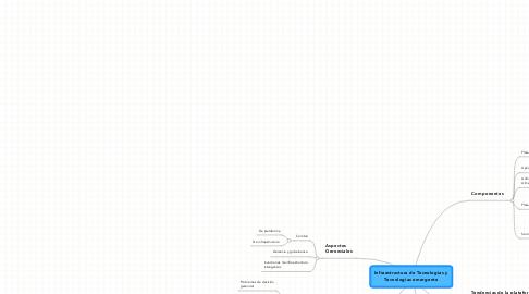 Mind Map: Infraestructura de Tecnologías y Tecnologías emergente