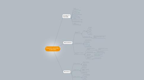 Mind Map: Desarrollo sostenible o sustentable