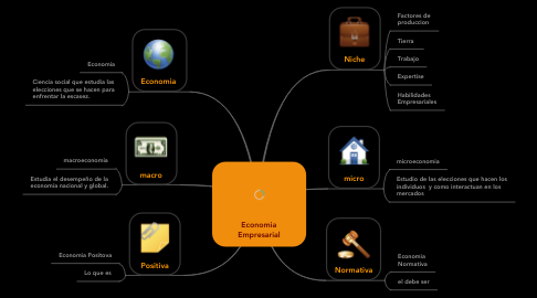 Mind Map: Economia Empresarial