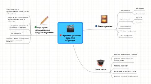 Mind Map: Аудиовизуальные средства обучения