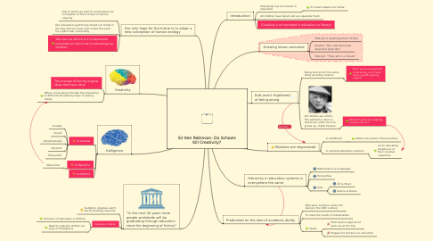 Mind Map: Sir Ken Robinson: Do Schools Kill Creativity?