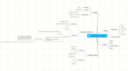 Mind Map: Collaborative innovating
