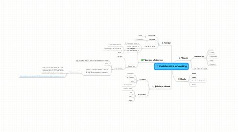 Mind Map: Collaborative innovating