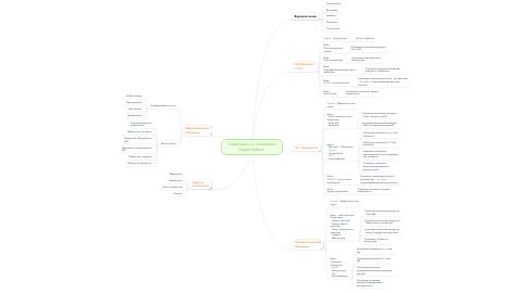 Mind Map: TradeDealer.ru - Automotive Digital Platform