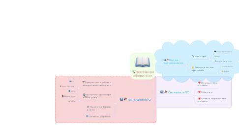 Mind Map: Програмное обеспечение